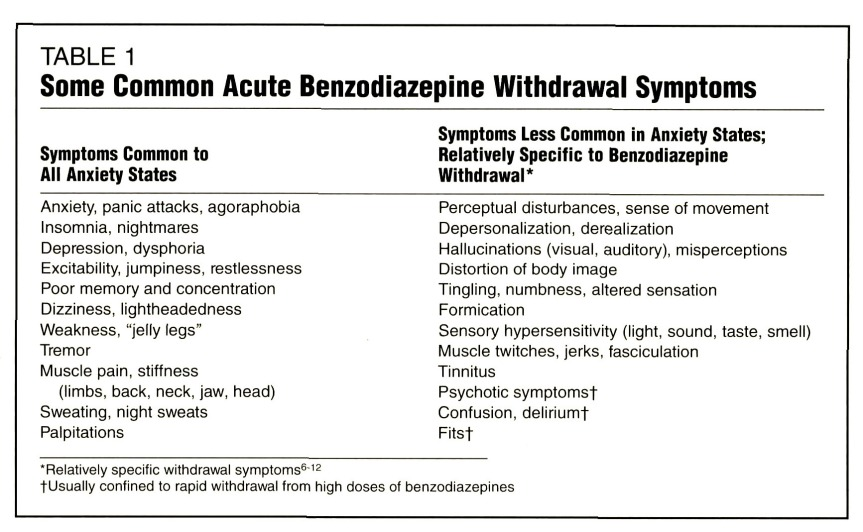 Today's Word on Benzodiazepines