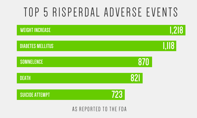 Risperdal: The Long And Winding Trail Of Crimes