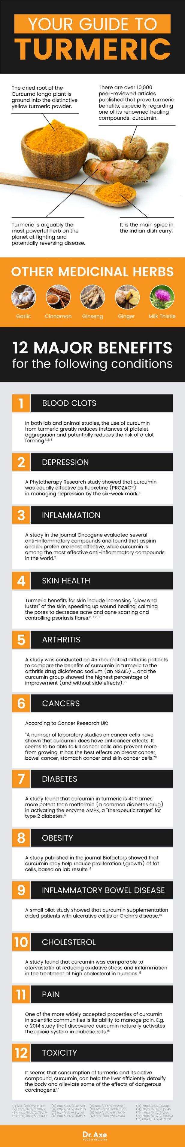 turmeric-benefits_graphic-1