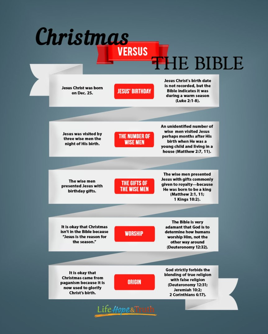 Jesus Christ, King of Kings & Lord of Lords VS a Pagan Christmas