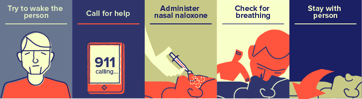 Let's Talk About Rx Use: Recognizing and Reversing anOverdose